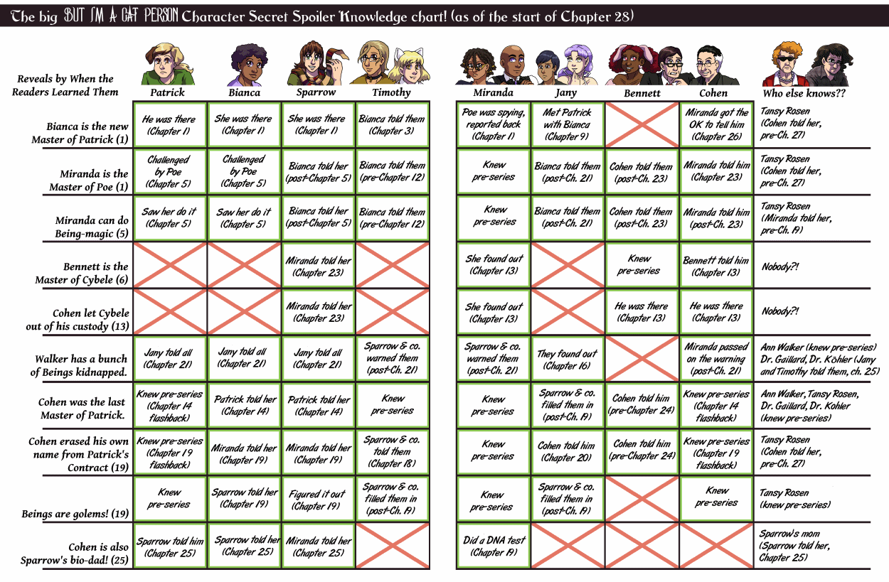 The big But I'm A Cat Person Character Secret Spoiler Knowledge chart! (as of the start of Chapter 28)