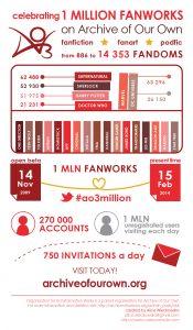 AO3 infographic